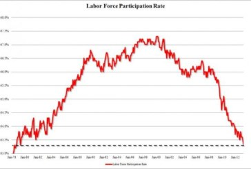Unemployment Drops to 7.6%, Mass Jobs Exodus Puts America Back at Pre-Reagan Labor Force Levels